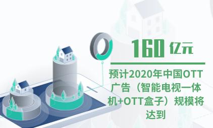 广告行业数据分析:预计2020年中国OTT广告(智能电视一体机+OTT盒子)规模将达到160亿元