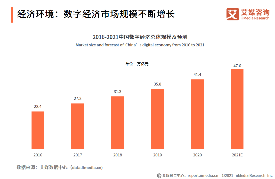 经济环境:数字经济市场规模不断增长