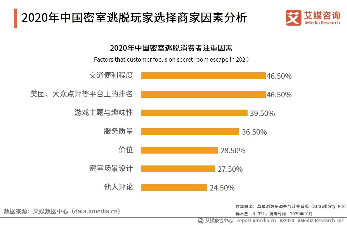 2020年中国密室逃脱玩家选择商家因素分析