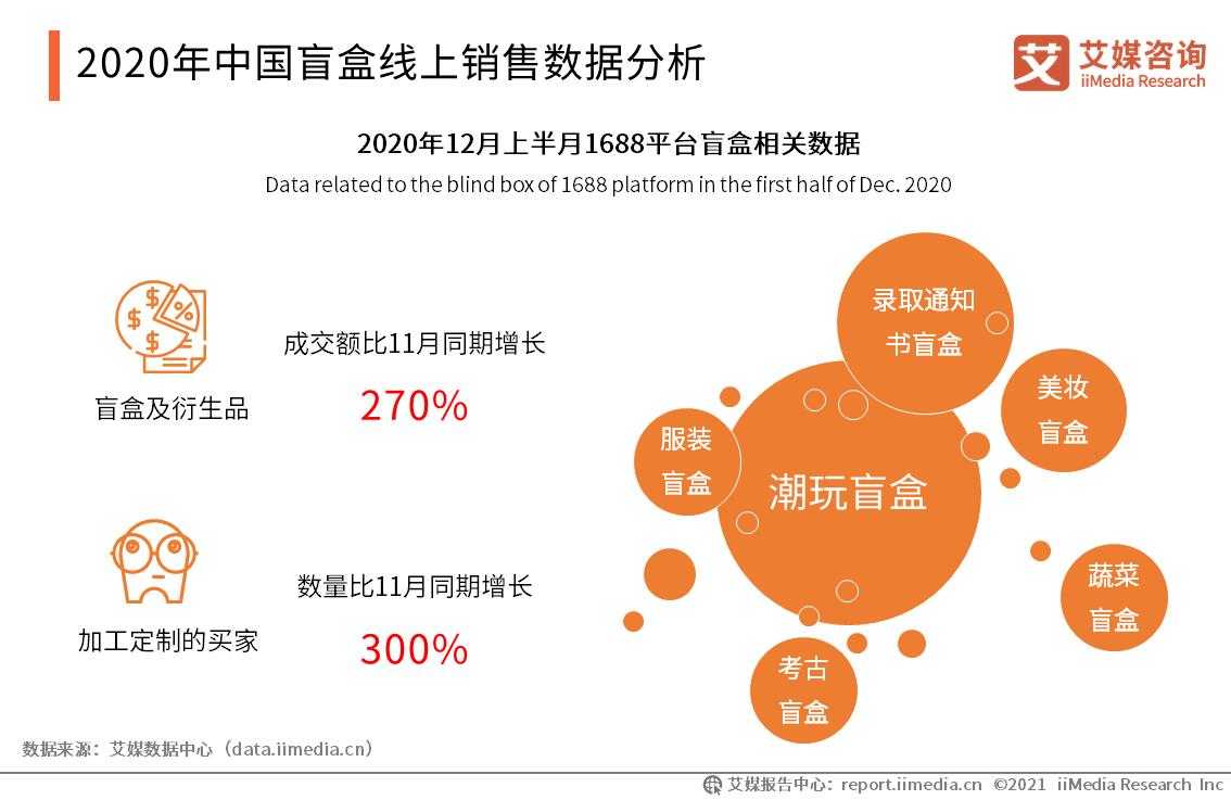 2020年中国盲盒线上销售数据分析