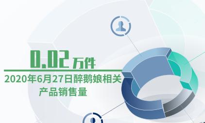 酒类行业数据分析:2020年6月27日醉鹅娘相关产品销售量为0.02万件