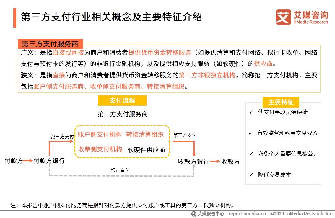 第三方支付行业相关概念及主要特征介绍