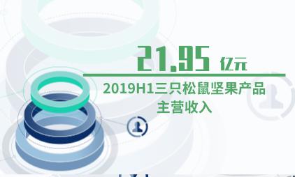 休闲食品行业数据分析:2019H1三只松鼠坚果产品主营收入为21.95亿元