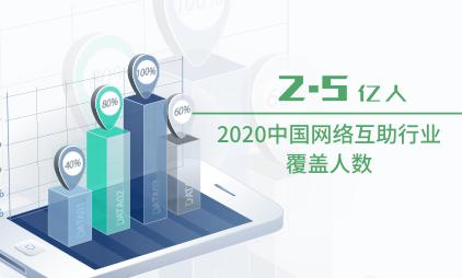 网络互助行业数据分析:2020中国网络互助行业覆盖人数将达到2.5亿人
