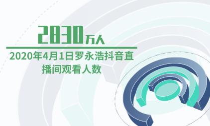 直播行业数据分析:2020年4月1日罗永浩抖音直播间观看人数达到2830万人