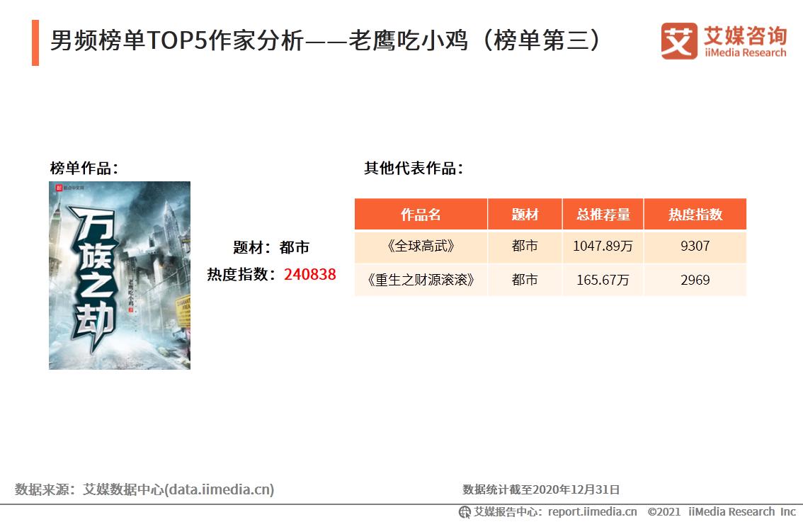 男频榜单TOP5作家分析——老鹰吃小鸡(榜单第三)