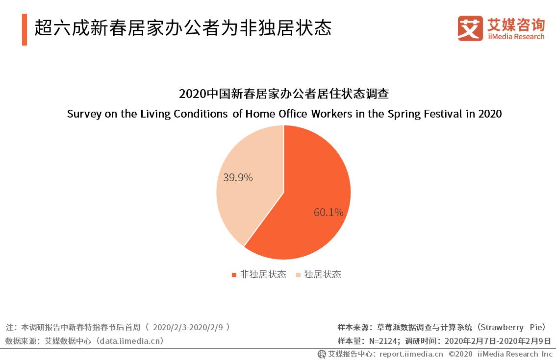 超六成新春居家办公者为非独居状态