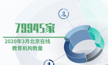 在线教育行业数据分析:2020年3月北京在线教育机构数量达79945家