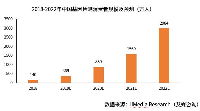 佳能拓展基因检测设备研发 2019年中国基因检测行业现状及前景分析