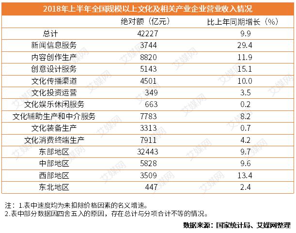 行业情报|2018年上半年全国文化产业运行情况分析:营业收入同期增长9.9%