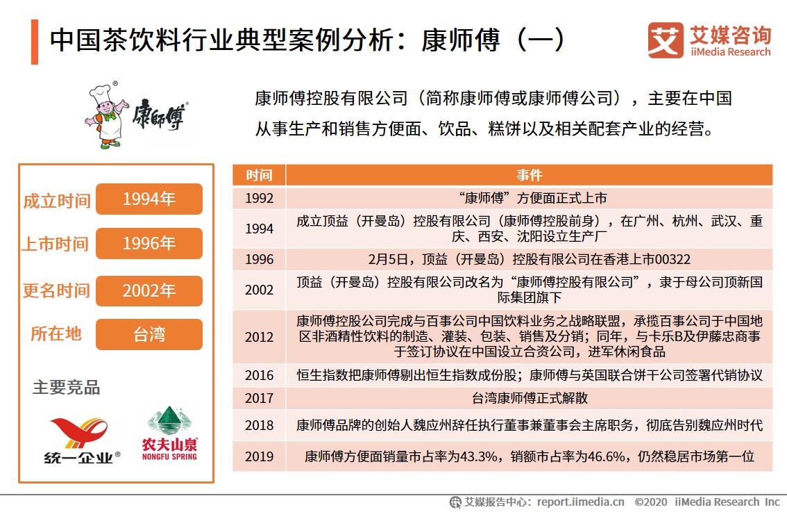 中国茶饮料行业典型案例分析:康师傅(一)