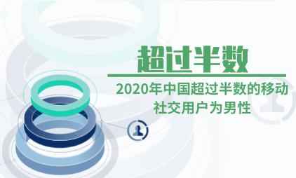 移动社交行业数据分析:2020年中国超过半数的移动社交用户为男性