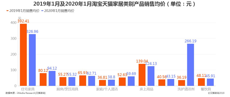 2019年1月及2020年1月淘宝天猫家居类别产品销售均价