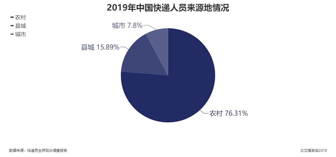 2019年中国快递人员来源地
