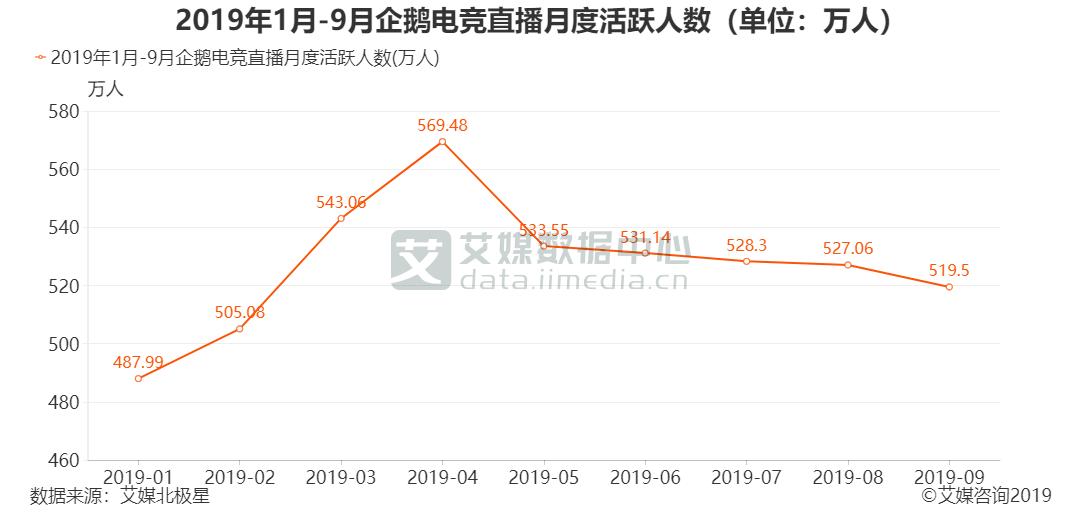 2019年1月-9月企鹅电竞直播月度活跃人数(单位:万人)