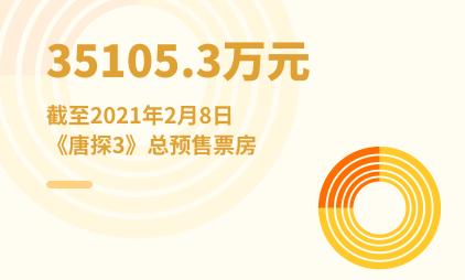 电影行业数据分析:截至2021年2月8日《唐探3》总预售票房为35105.3万元