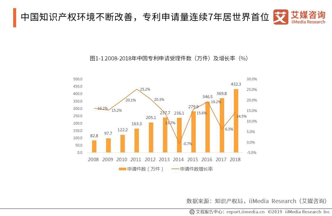 中国知识产权环境不断改善,专利申请量连续7年居世界首位