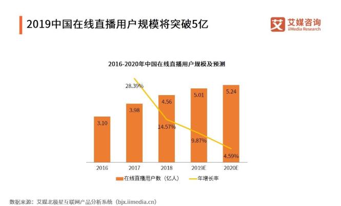 用户将突破5亿!2019Q3中国直播用户特点与行为分析