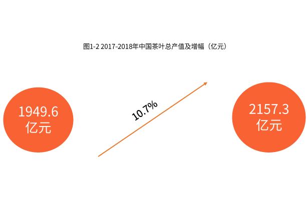 2018年中国茶叶总产量达261.6万吨,同比增长4.8%