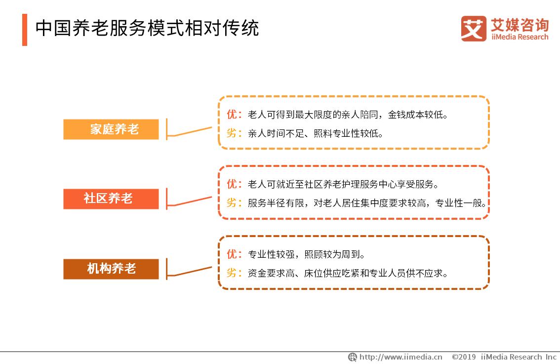 中国养老服务模式相对传统