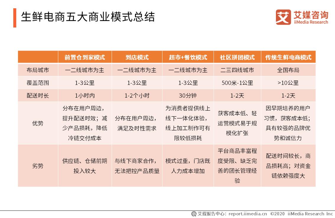 生鲜电商五大商业模式总结