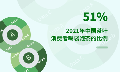 袋泡茶行业数据分析:2021年中国茶叶消费者喝袋泡茶的比例达51%