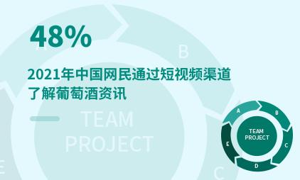 葡萄酒行业数据分析:2021年中国48%网民通过短视频渠道了解葡萄酒资讯