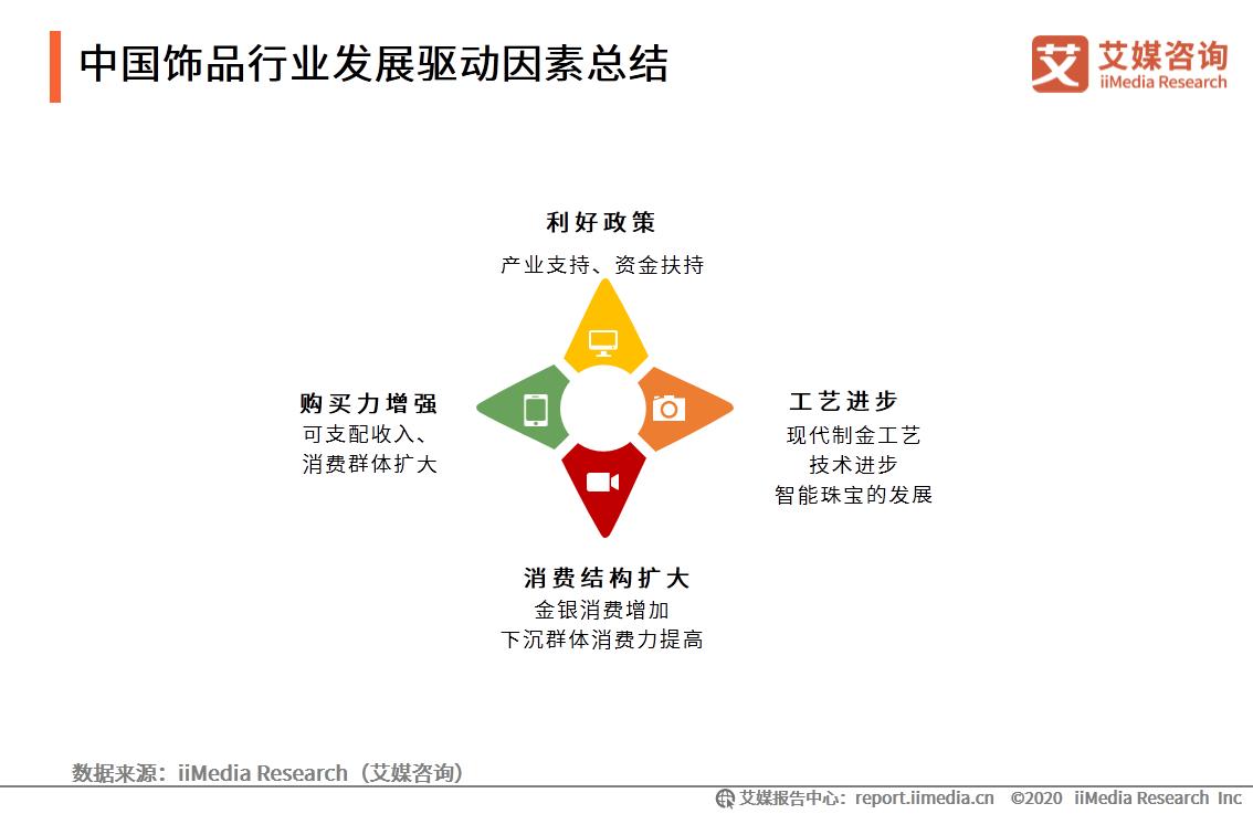 中国饰品行业发展驱动因素总结