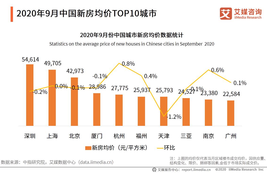 2020年9月中国新房均价TOP10城市