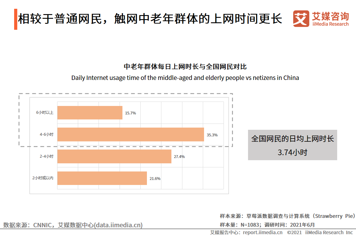 相较于普通网民,触网中老年群体的上网时间更长