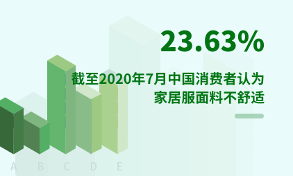 服装行业数据分析:截至2020年7月中国23.63%消费者认为家居服面料不舒适