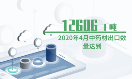 中药材行业数据分析:2020年4月中药材出口数量达到12606千吨