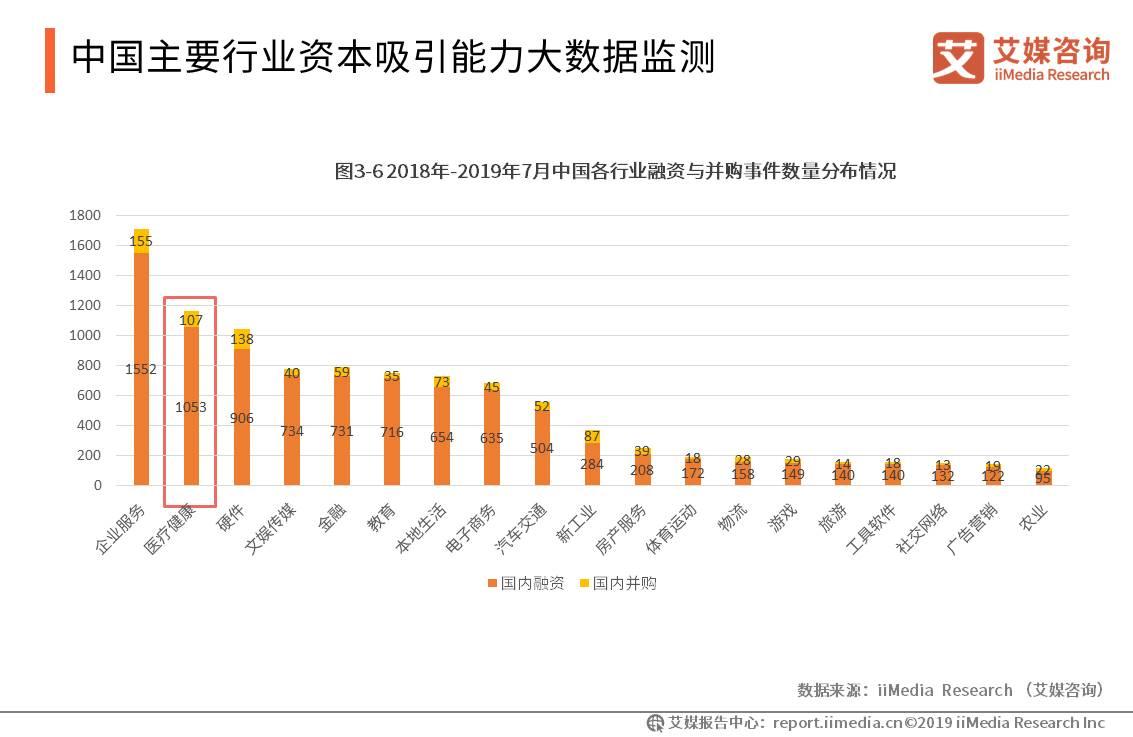 中国大健康产业数据分析:2018-2019年7月中国医疗健康领域的融资与并购事件数量超过1000件