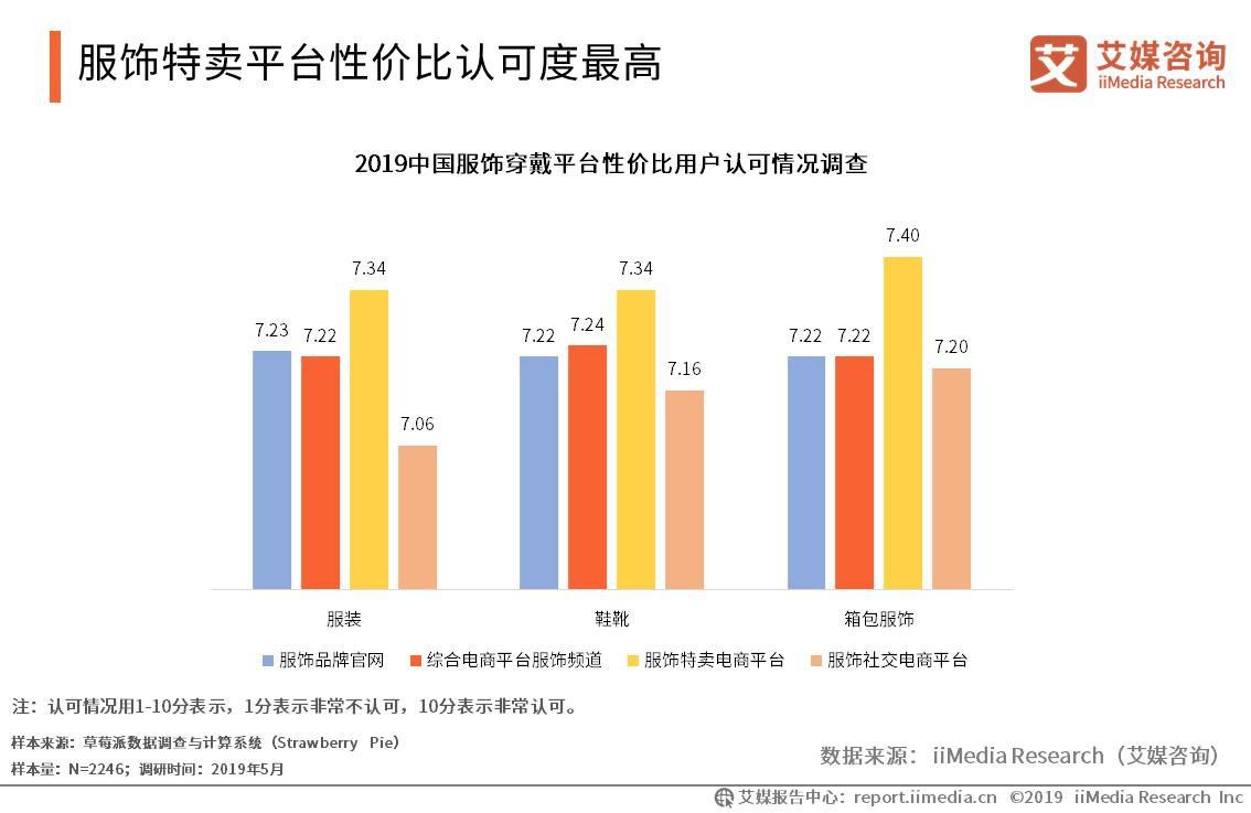 2019中国服饰穿戴平台性价比用户认可情况调查