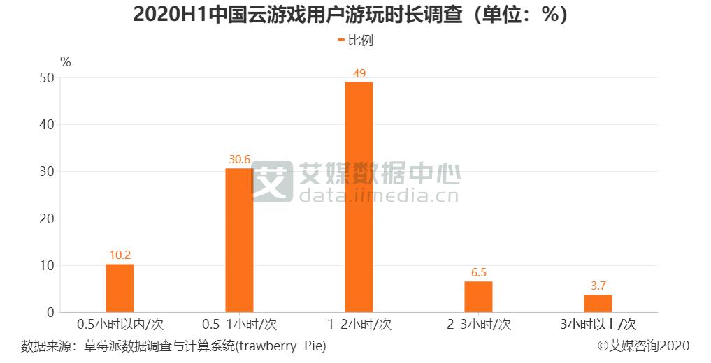 2020H1中国云游戏用户游玩时长调查(单位:%)