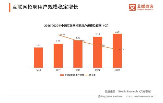 2019中国互联网招聘行业发展政策、模式及趋势分析