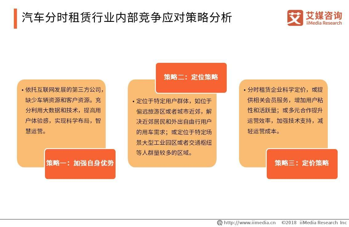 汽车分时租赁行业内部竞争应对策略分析