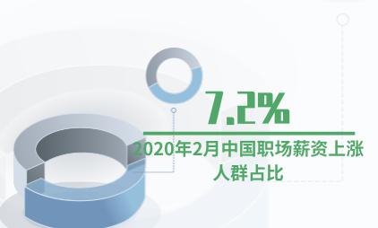 企业薪资数据分析:2020年2月中国职场薪资上涨人群占比为7.2%
