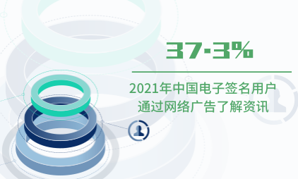 电子签名行业数据分析:2021年中国37.3%电子签名用户通过网络广告了解资讯