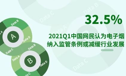 电子烟行业数据分析:2021Q1中国32.5%网民认为电子烟纳入监管条例或减缓行业发展