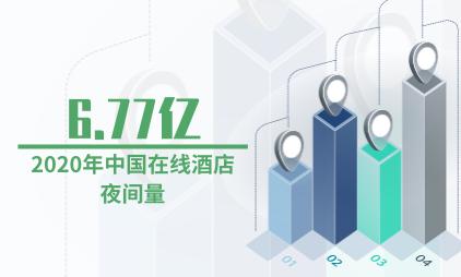 住宿行业数据分析:预计2020年中国在线酒店夜间量为6.77亿