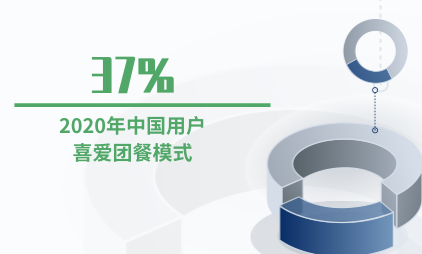 团餐行业数据分析:2020年37%的中国用户喜爱团餐模式