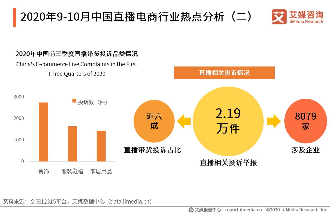 2020年9-10月中国直播电商行业热点分析(二)