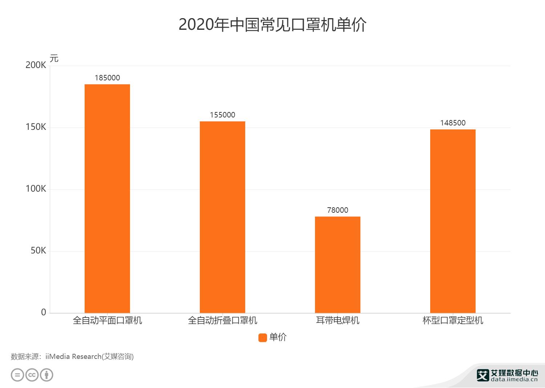 2020年中国常见口罩机单价
