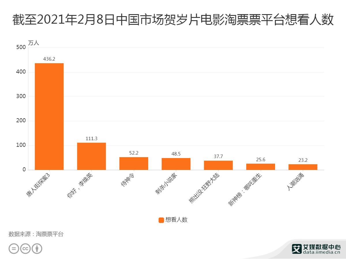 截至2021年2月8日《唐探3》淘票票平台想看人数达436.2万人