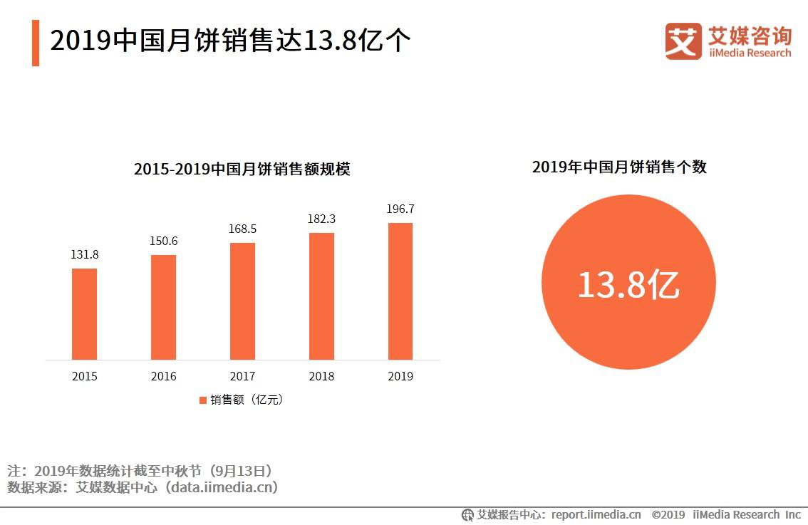 2019中国月饼销售达13.8亿个