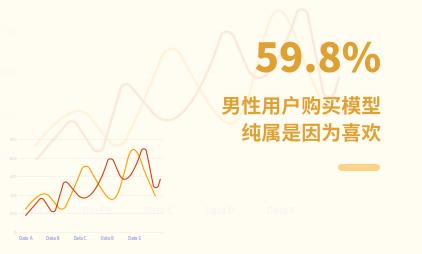 潮玩行业数据分析:2021Q1中国59.8%男性用户购买模型纯属是因为喜欢