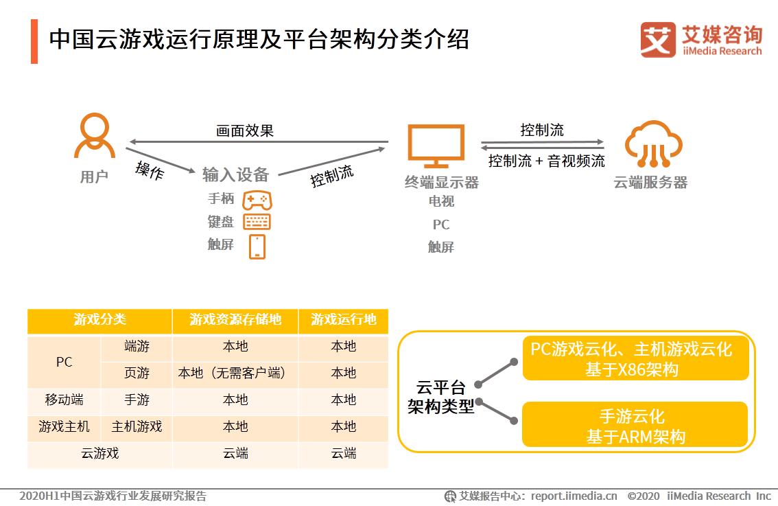 中国云游戏运行原理及平台架构分类介绍