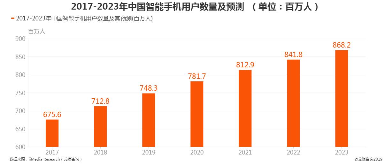 2017-2023年中国智能手机用户数量及预测
