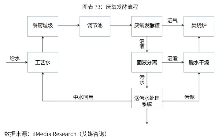 厌氧发酵工艺分析